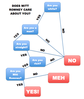 Does Romney Care About You?