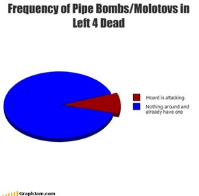 Frequency of Pipe Bombs/Molotovs in Left 4 Dead