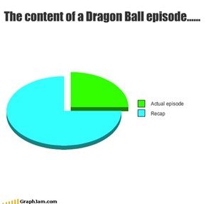 The content of a Dragon Ball episode......
