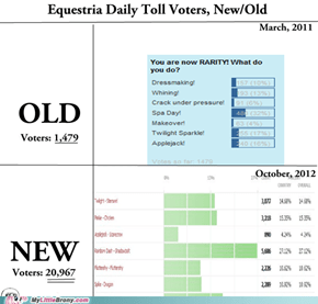 Equestria Daily Poll Voters, Then and Now.