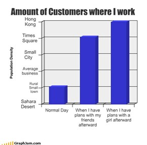 Amount of Customers where I work