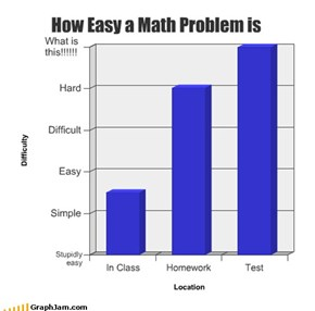 How Easy a Math Problem is