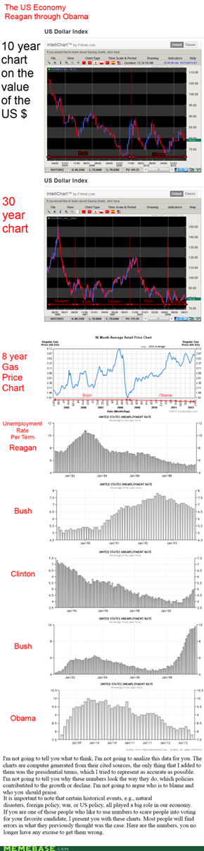 US Economy, Reagan - Obama