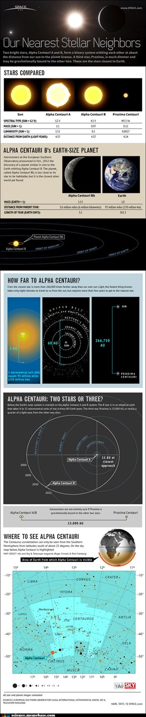 Alpha Centauri And Its Family