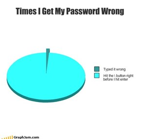 Times I Get My Password Wrong