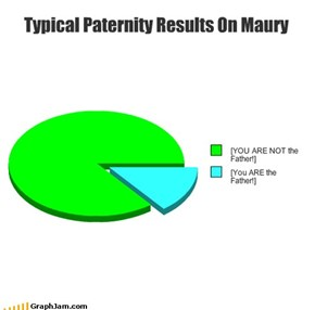 Typical Paternity Results On Maury