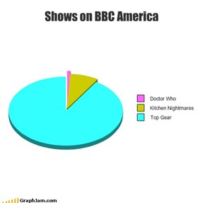 Shows on BBC America