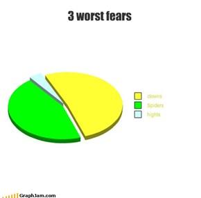 3 worst fears