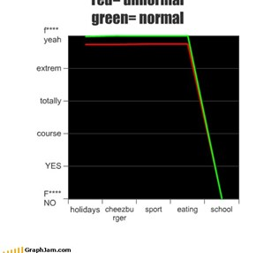 red= unnormal  green= normal