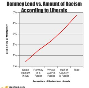 Romney Lead vs. Amount of Racism According to Liberals