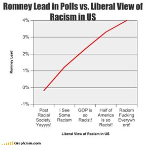 Romney Lead in Polls vs. Liberal View of Racism in US