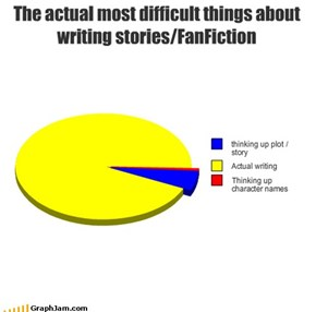 The actual most difficult things about writing stories/FanFiction