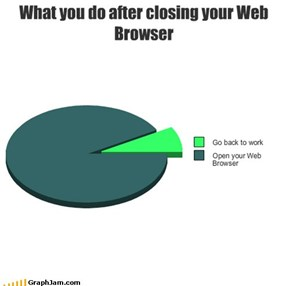 What you do after closing your Web Browser