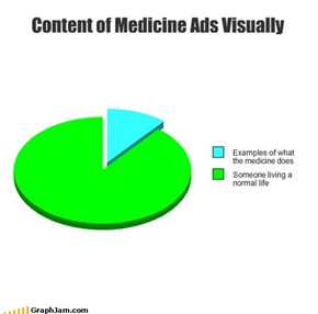 Content of Medicine Ads Visually