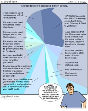 The Facebook Billion