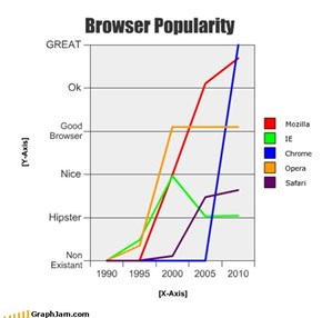 Browser Popularity