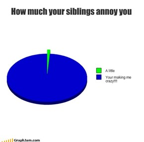 How much your siblings annoy you
