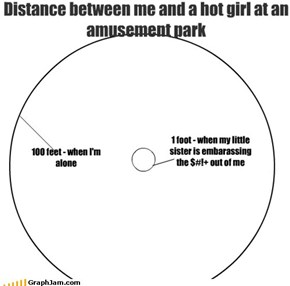 Distance between me and a hot girl at an amusement park