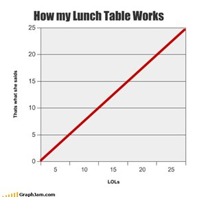 How my Lunch Table Works