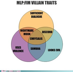 MLP:FIM Villain Traits