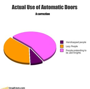 Actual Use of Automatic Doors