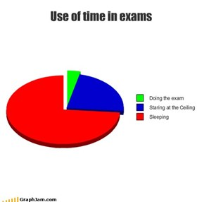 Use of time in exams