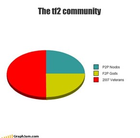 The tf2 community