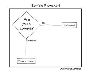 Zombie Flowchart