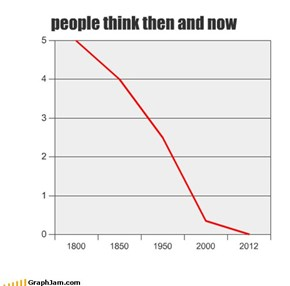 people think then and now