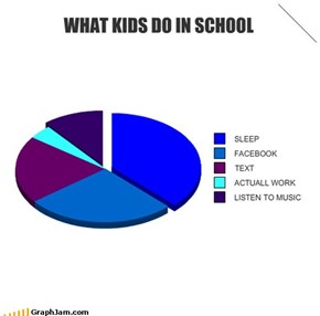 WHAT KIDS DO IN SCHOOL