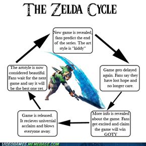 The Zelda cycle