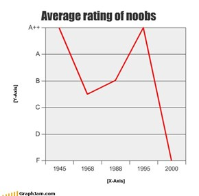 Average rating of noobs