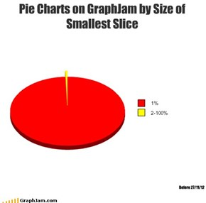 Pie Charts on GraphJam by Size of Smallest Slice