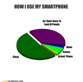 HOW I USE MY SMARTPHONE