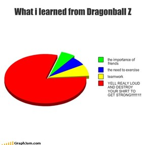 What i learned from Dragonball Z