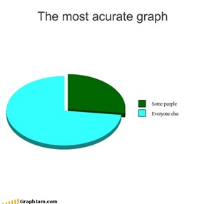 The most acurate graph