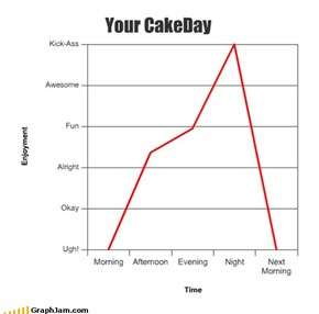 Your CakeDay