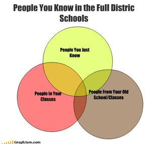 People You Know in the Full Distric Schools