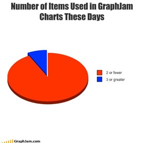 Number of Items Used in GraphJam Charts These Days