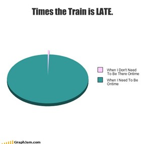 Times the Train is LATE.