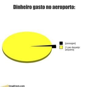 Dinheiro gasto no aeroporto: