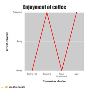 Enjoyment of coffee