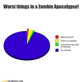 Worst things in a Zombie Apocalypse!