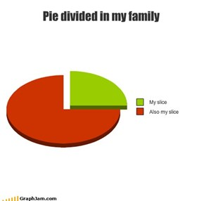 Pie divided in my family