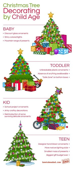 Age Appropriate Christmas Tree Styles