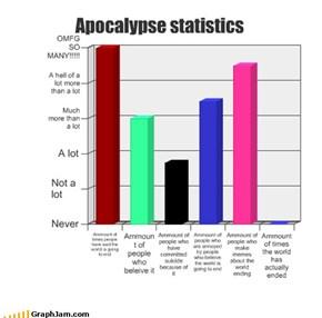 Apocalypse statistics