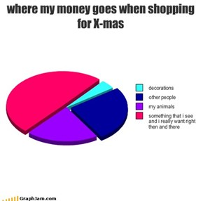 where my money goes when shopping for X-mas