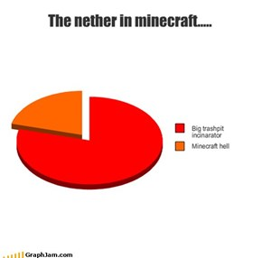 The nether in minecraft.....