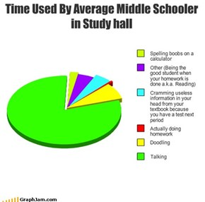 Time Used By Average Middle Schooler in Study hall