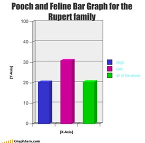 Pooch and Feline Bar Graph for the Rupert family